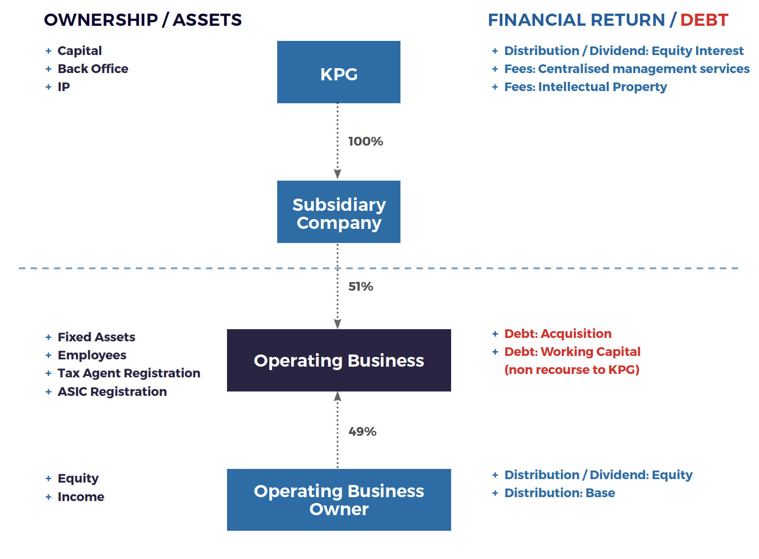 Business Model | Kelly+Partners Group Holdings Limited